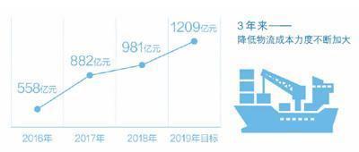 优德88手机端下载降成本 今年将超一千二百亿